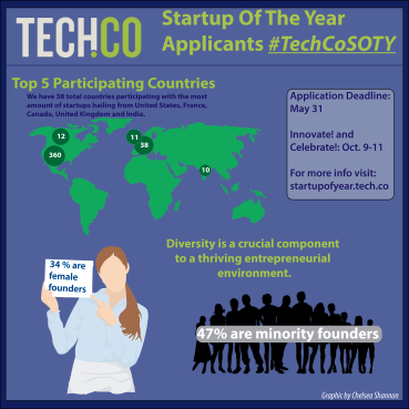 SOTY infographic